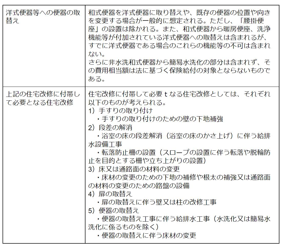 介護保険表2