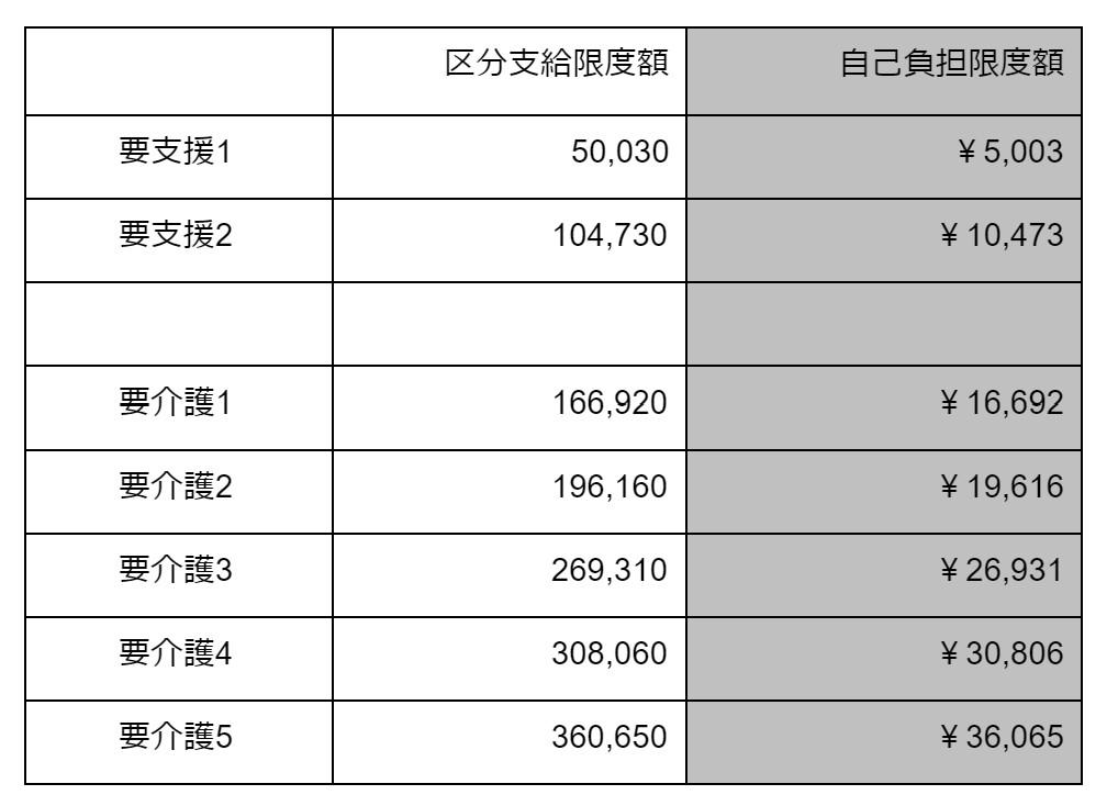 訪問看護の利用回数 表
