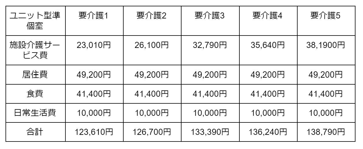 ユニット型準個室の場合 表4