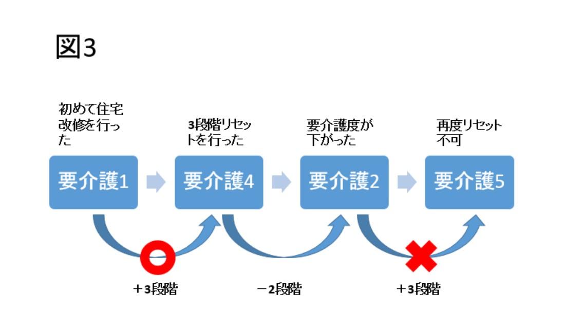 その② 【条件2】介護の段階が3つ以上上がった場合(3段階リセット)表3