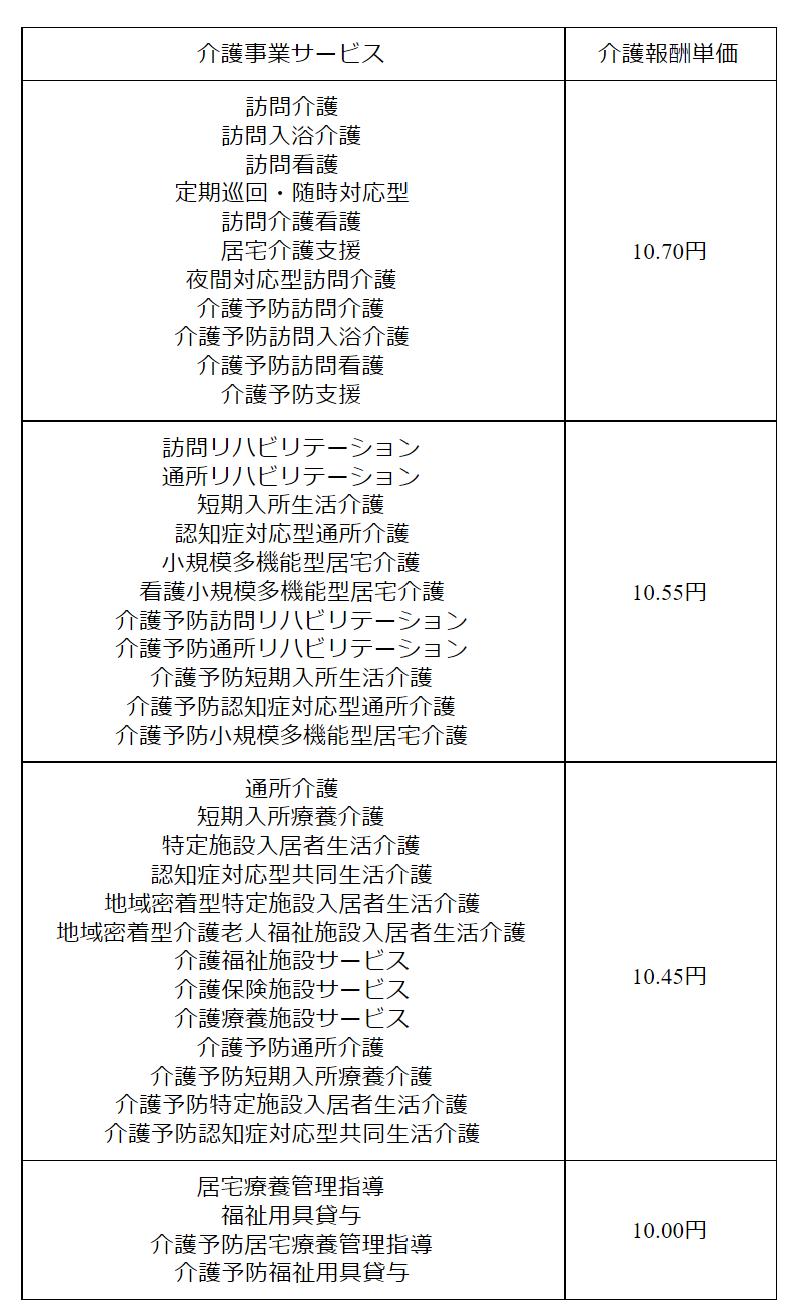 gg0300 表11