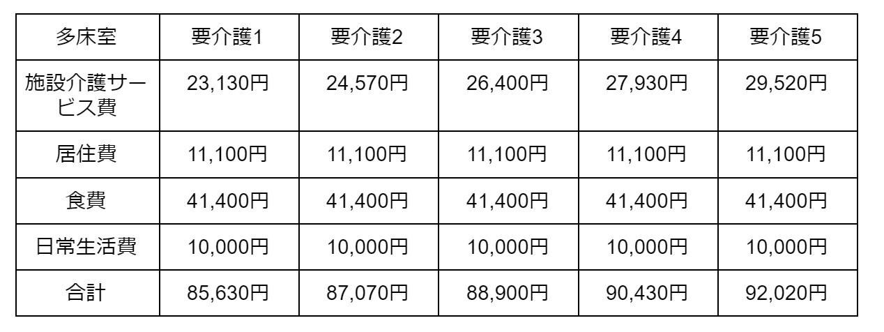 多床室の場合 表2