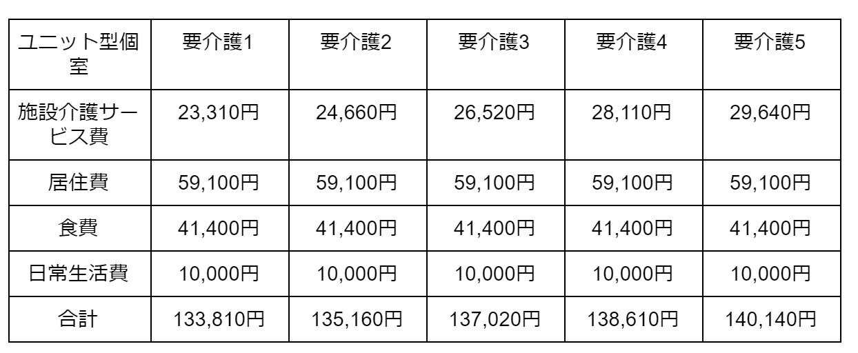 ユニット型個室の場合 表2