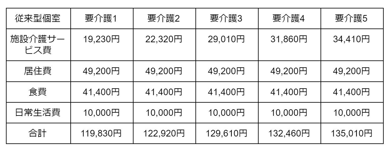 従来型個室の場合 表3