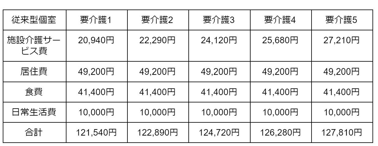 従来型個室の場合 表2