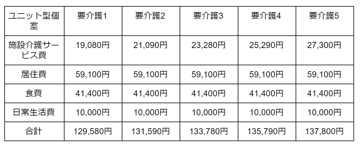 ユニット型個室の場合 表