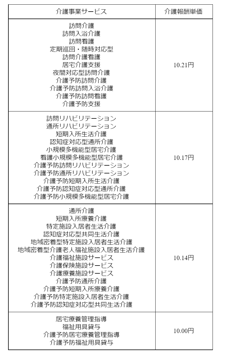 gg0300 表16