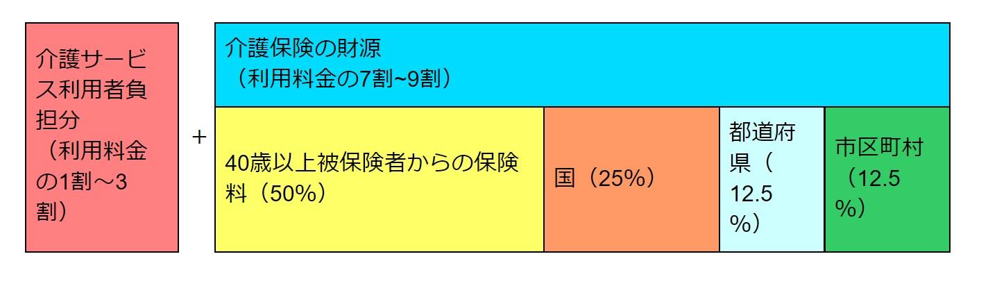【介護サービス事業所への支払い】