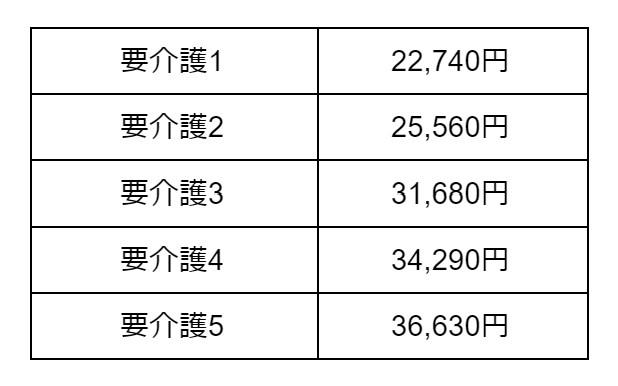 Ⅱ型介護医療院サービス費(Ⅰ)介護療養型老健相当の場合 表
