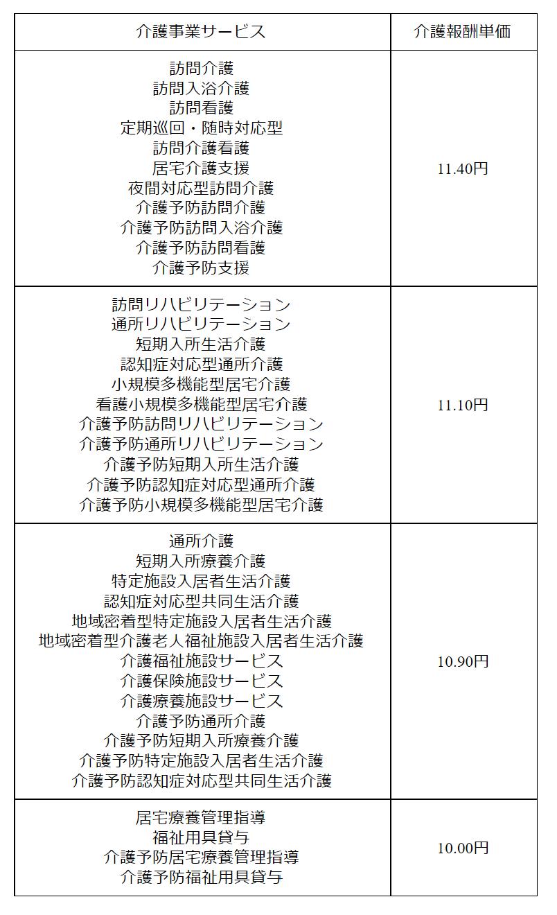 gg0300 表3