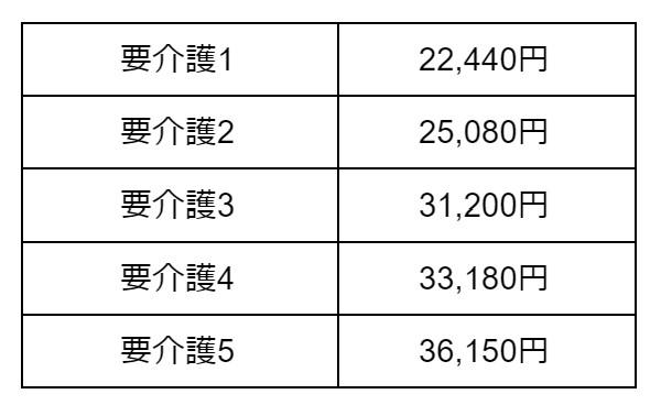 Ⅱ型介護医療院サービス費(Ⅲ)介護療養型老健相当の場合 表
