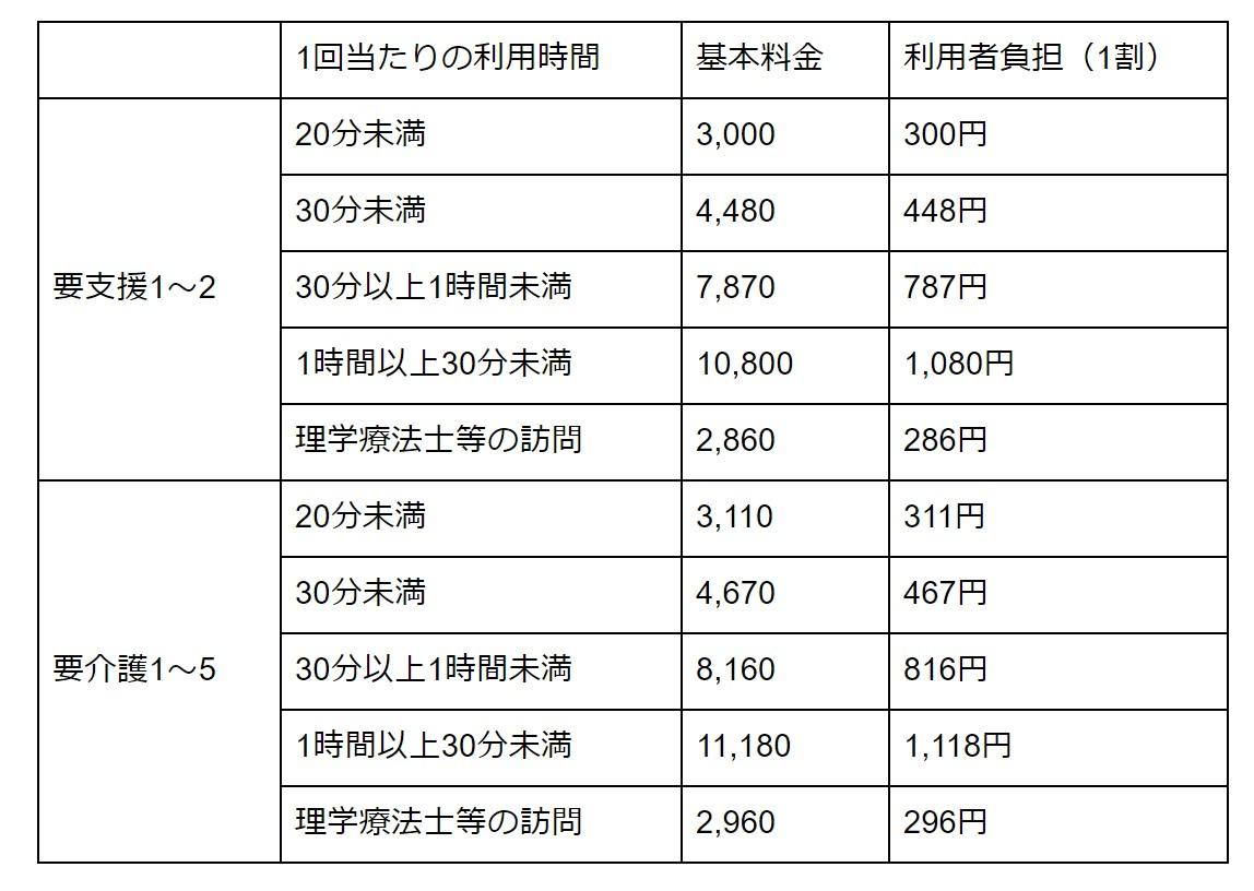 訪問看護の料金の目安 表
