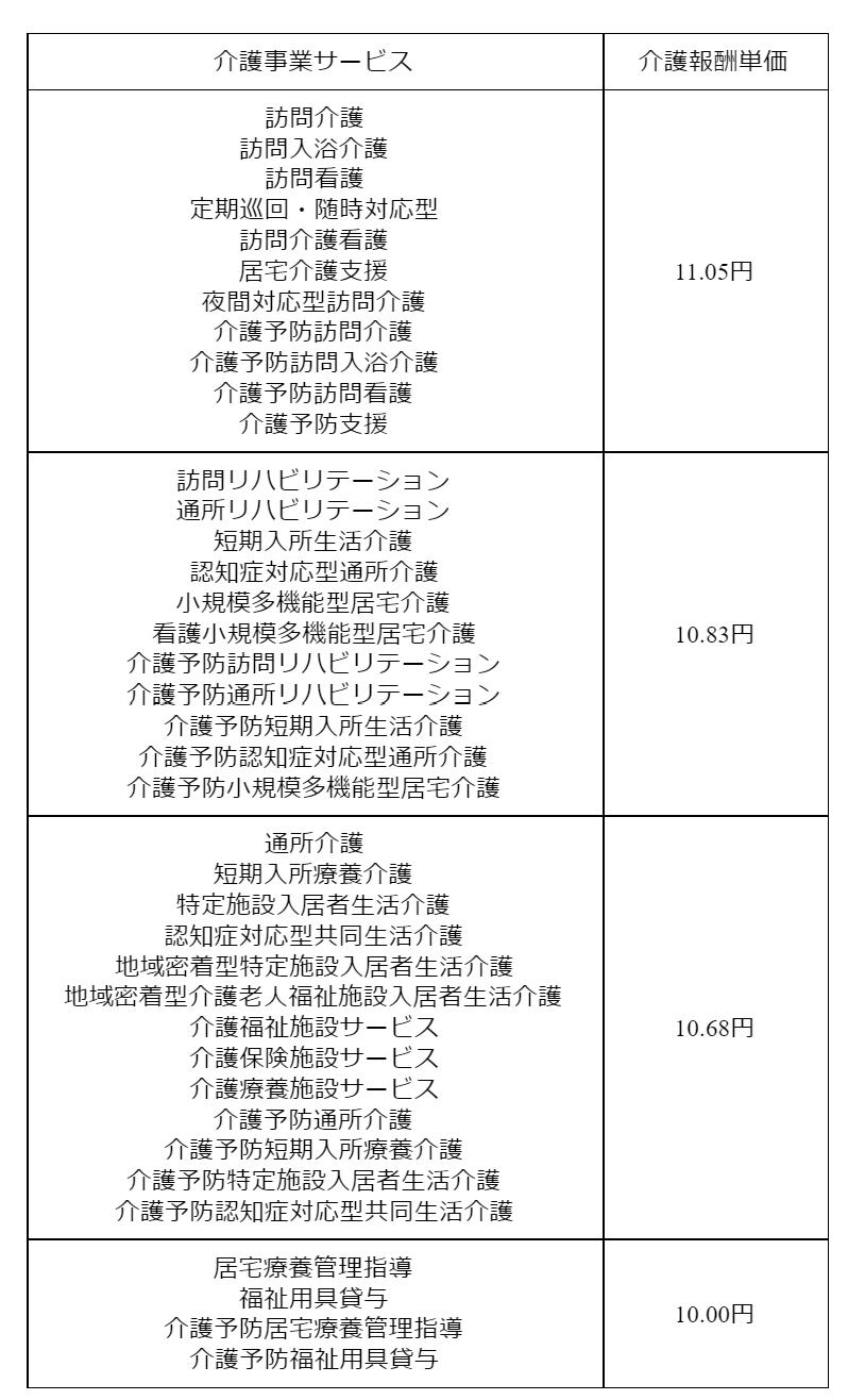 gg0300 表7