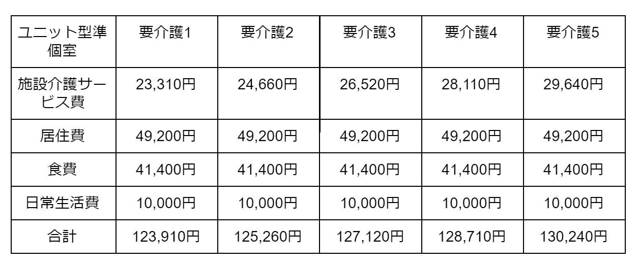 ユニット型準個室の場合 表2