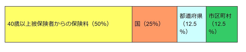 【9割負担分 内訳】