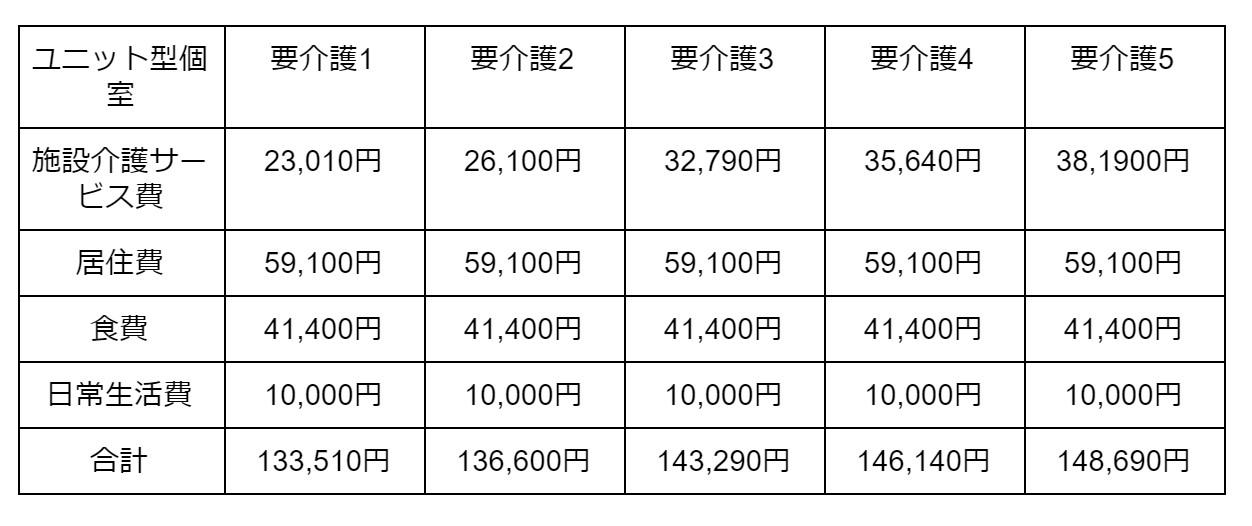 ユニット型個室の場合 表3