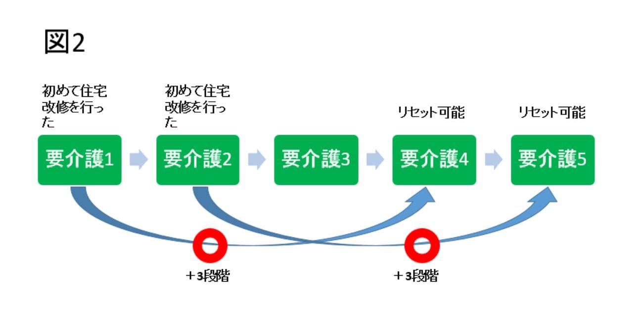 その② 【条件2】介護の段階が3つ以上上がった場合(3段階リセット)表2