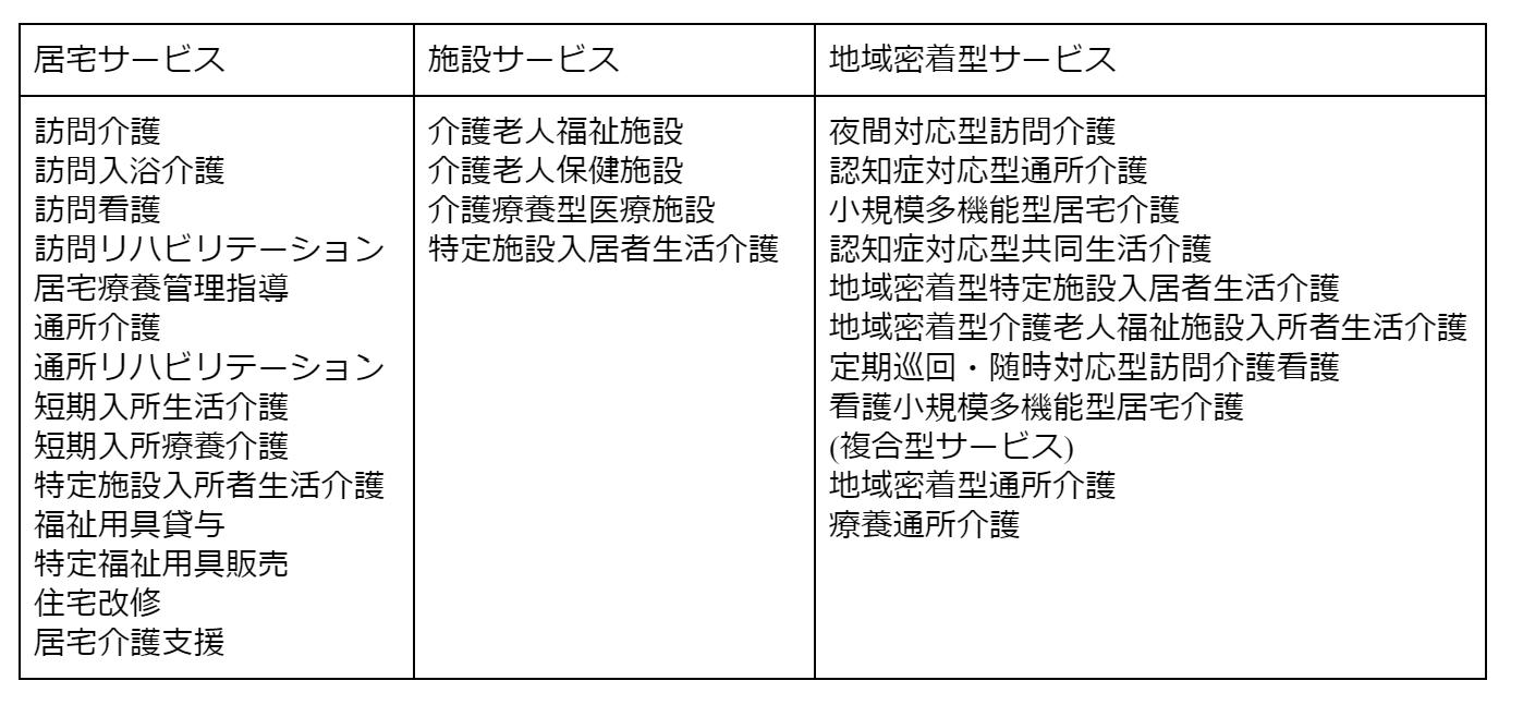 gg0291 表2