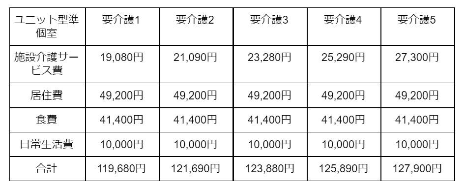 ユニット型準個室の場合 表