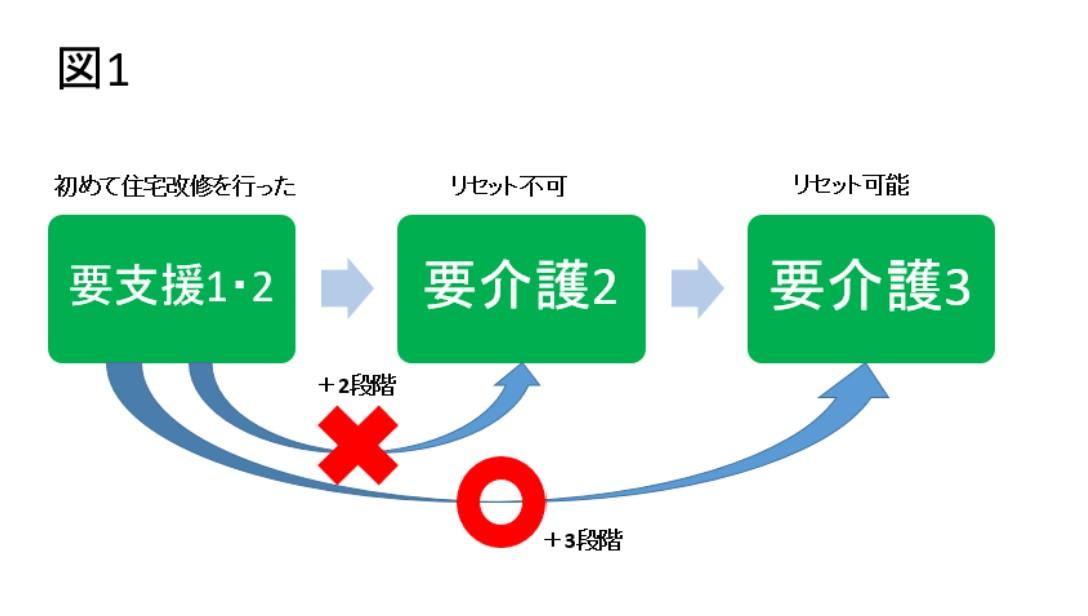 その② 【条件2】介護の段階が3つ以上上がった場合(3段階リセット)表