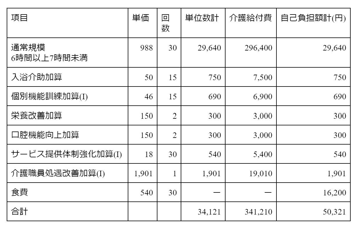 3-1 デイサービス利用の場合 表