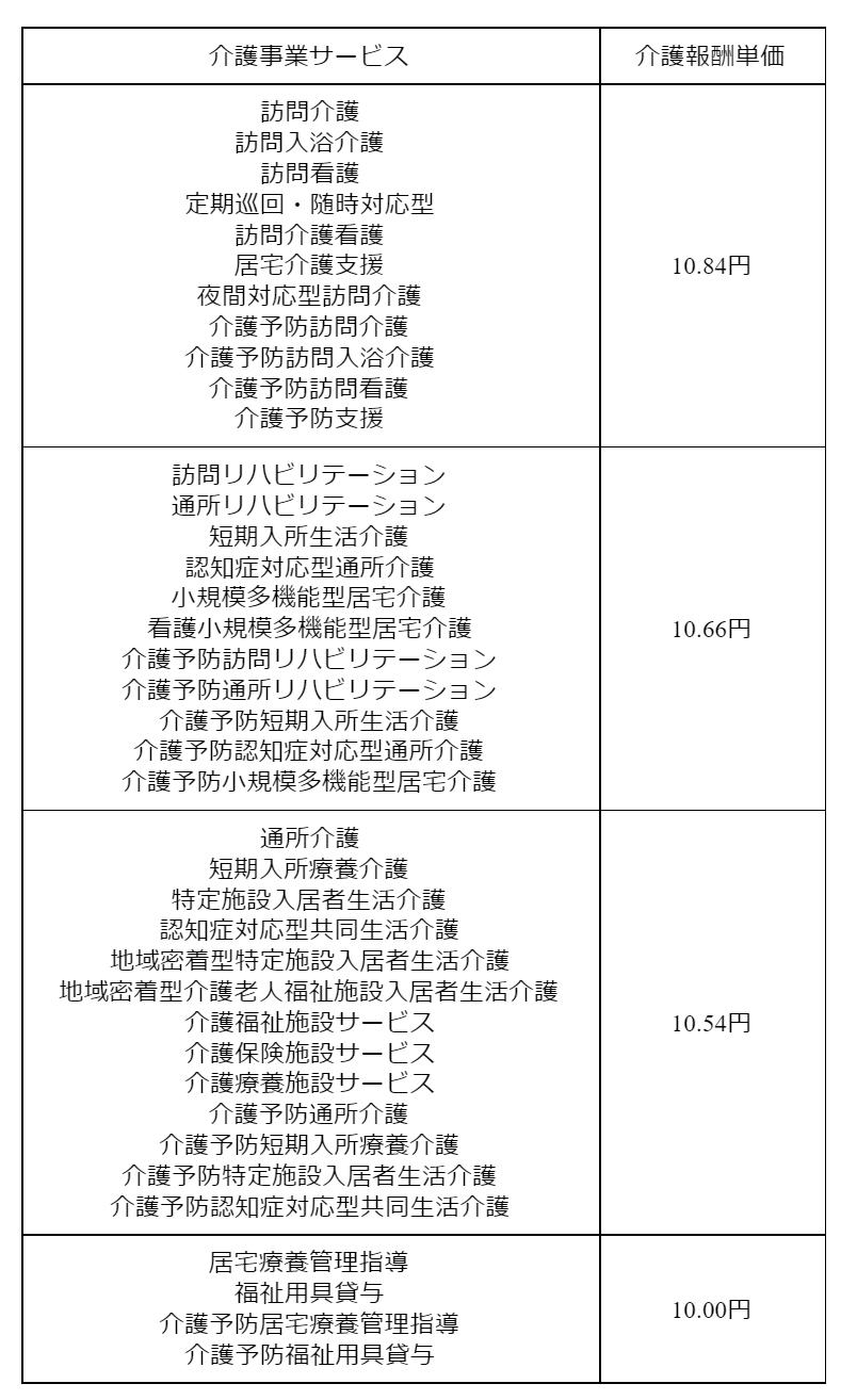 gg0300 表9