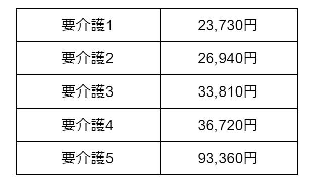 Ⅰ型介護医療院サービス費(Ⅱ)療養機能強化型B相当の場合 表