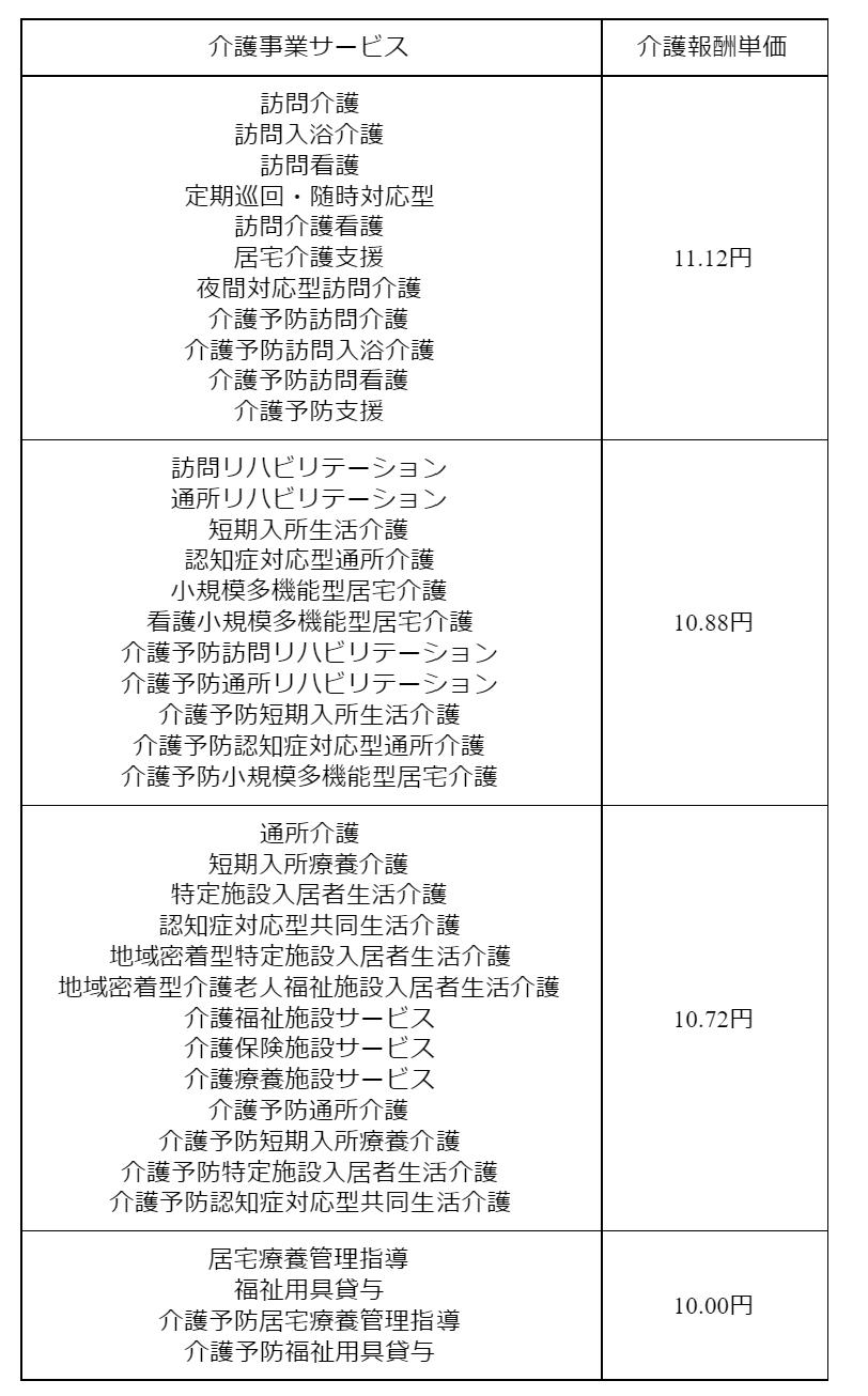 gg0300 表5