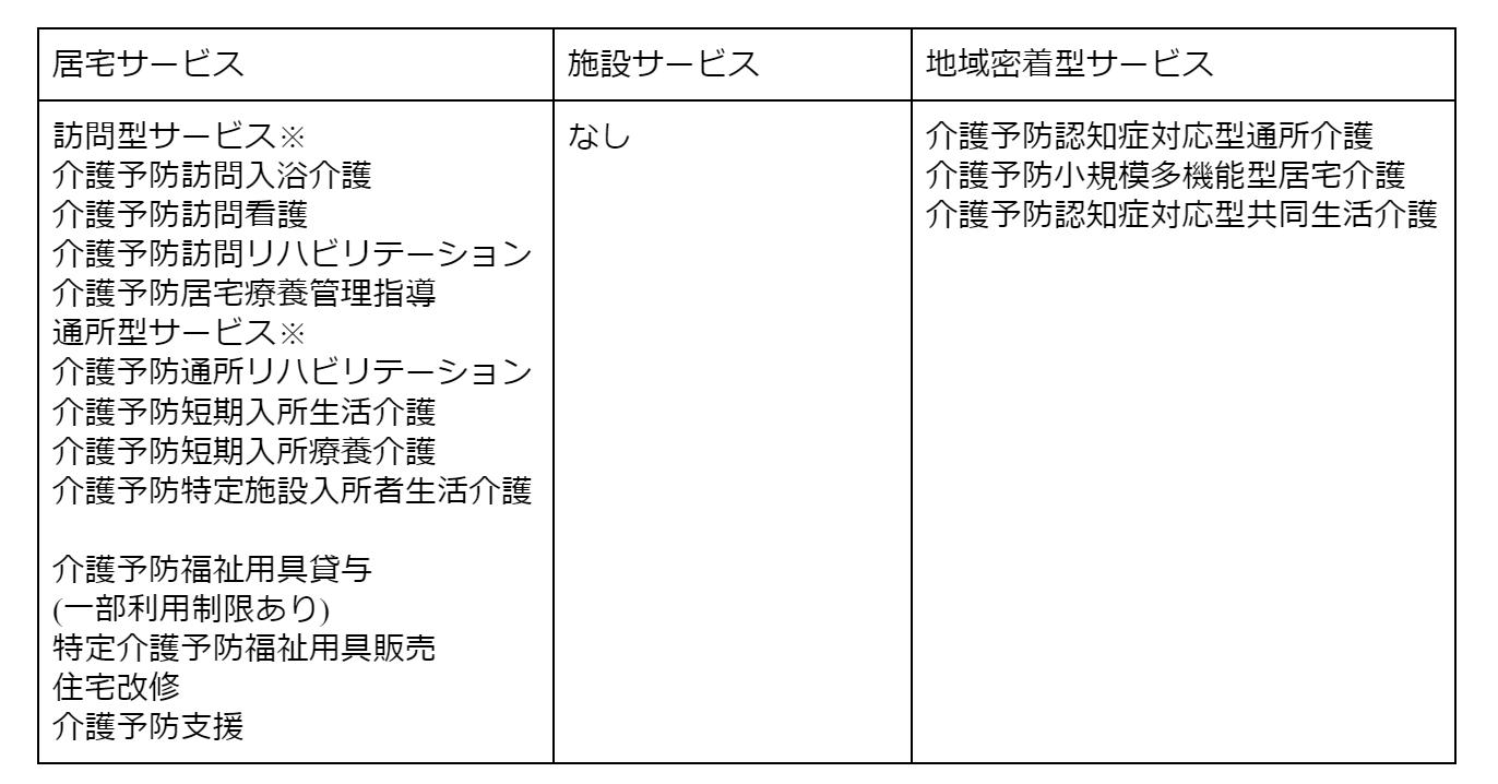 gg0291 表1