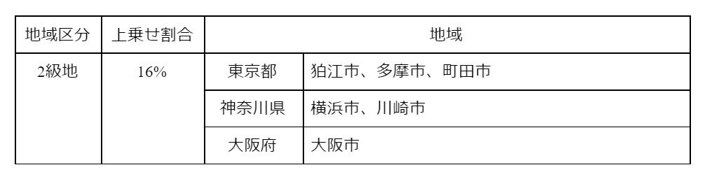 gg0300 表4