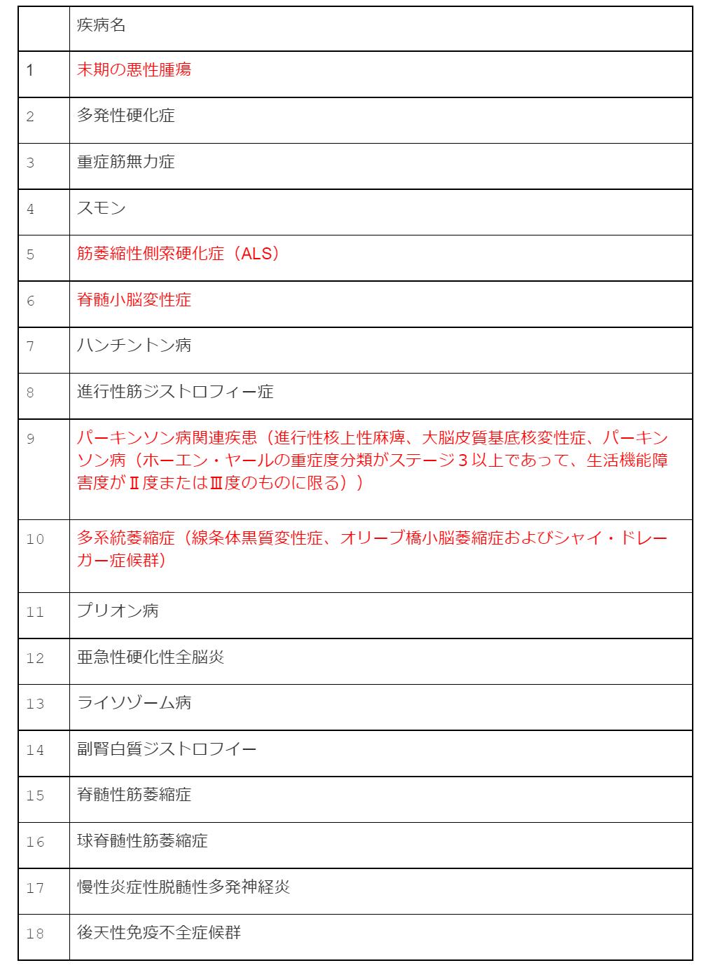 gg0194表2