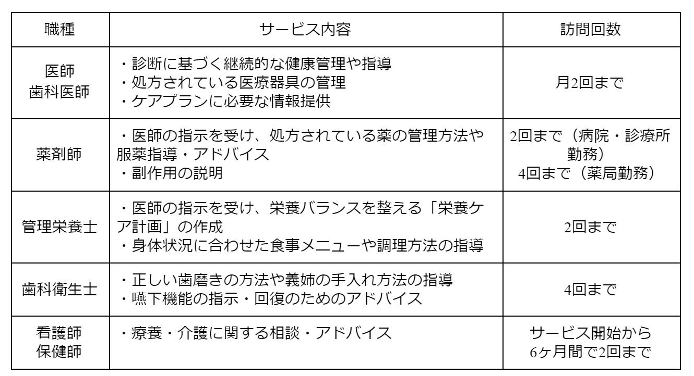 gg0298表1