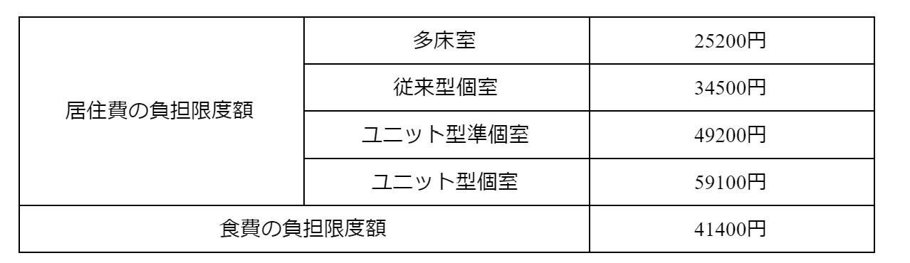 第4段階 表