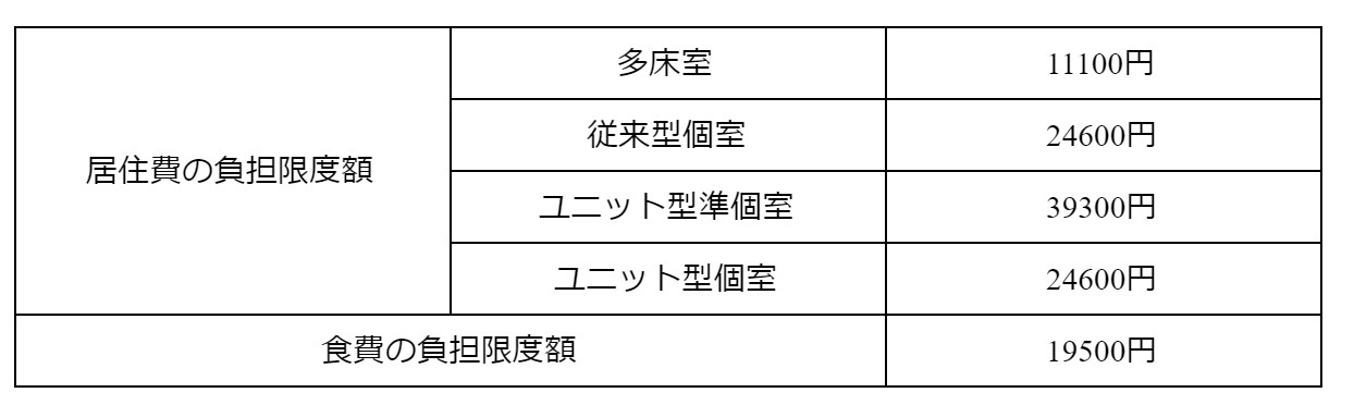 第3段階 表