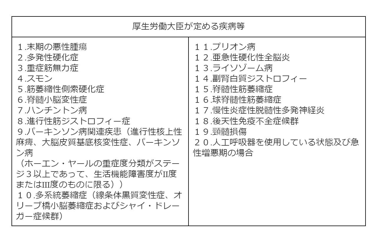 訪問看護を介護保険利用するための条件 表2