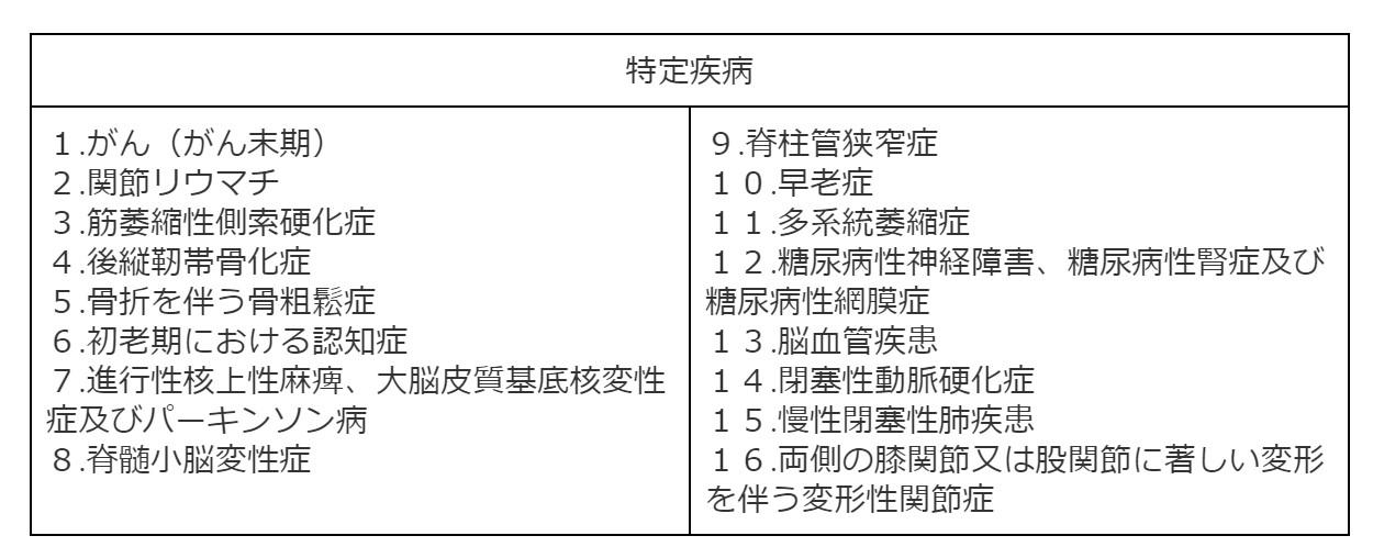 訪問看護を介護保険利用するための条件 表